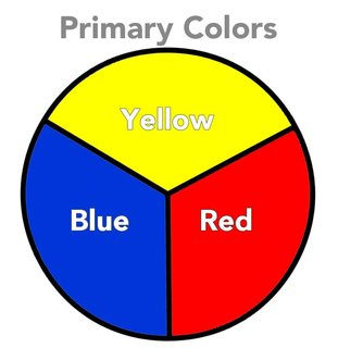 This is the Secondary Color Wheel. These secondary colors - Green, Orange  and Violet