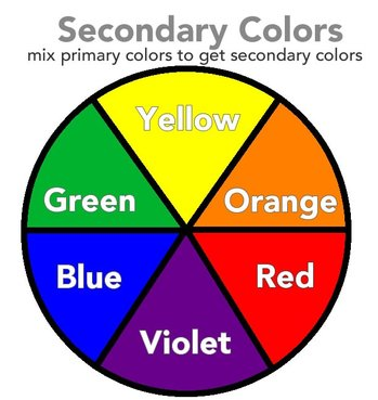 Finally, this is the Tertiary Color Wheel. We arrive at tertiary colors  namely Yellow  Primary ...