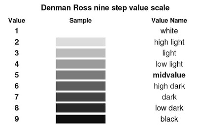 The Denman Ross Value Scale